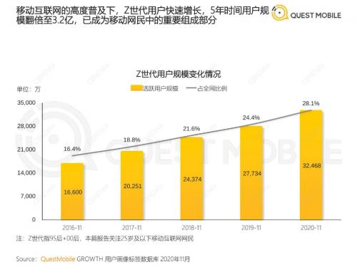 Z世代洞察报告:斗鱼活跃渗透率TGI位列移动视频行业TOP1