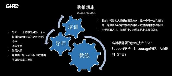 GHRC大咖分享 | 美团原HRD朱颖韶:高潜人才的识别、吸引与发展