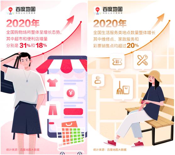 百度地图:2020年全国超市和便利店增量分别达到31%和18%