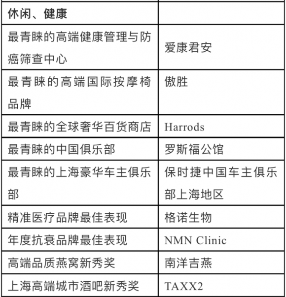 "OSIM傲胜荣获""胡润至尚优品最青睐高端国际按摩椅品牌""奖项"