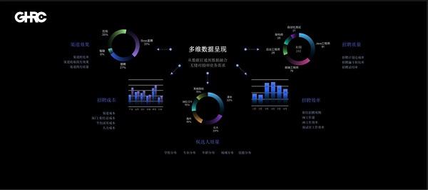 GHRC大咖分享 | Moka首席布道官郑铟:数字化带你找到对的人