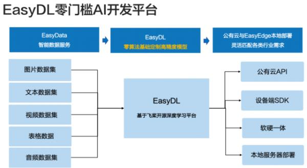 不出所料,百度EasyDL市场份额还是第一