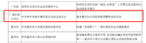 "Womin高科技社会风险管理案例入围""全国城市社会治理创新优秀案例(2020)"""