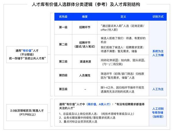 Moka X 小鹏汽车:入职贡献率高达12%,小鹏汽车的人才库攻略