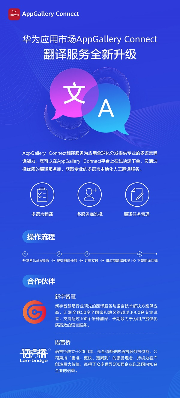 """华为AppGallery Connect携手众多服务提供商 打造翻译服务""""新引擎"""""""