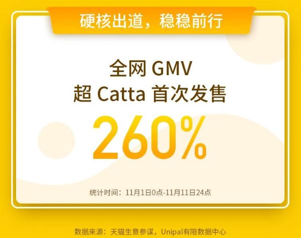 """宠物智能家居行业起风了?Catta猫塔凭""""质价比""""成功出圈"""