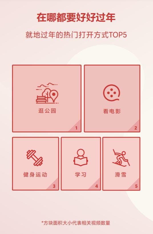 抖音发布春节数据报告 市内短途游成主流
