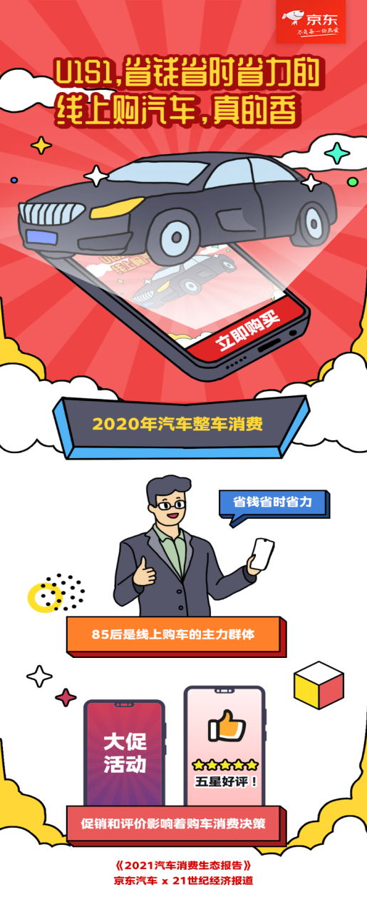 京东汽车2021汽车消费趋势报告:大部分85-95后逛京东订车