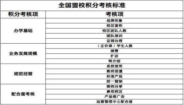 """2021年教学培训加入口碑新举措 豆神大语启动""""积分管理系统"""""""