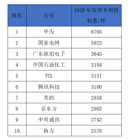 """瞄准""""卡脖子"""" TCL专利位列中国前五"""