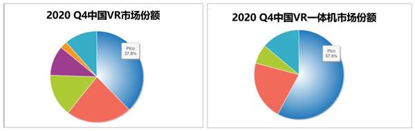 Q4 市场份额高达57.8%,Pico雄踞国内VR一体机半壁江山