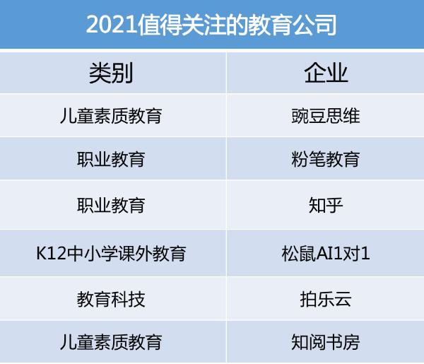 """行业首个:豌豆思维获评""""2021值得关注的中国教育公司"""""""