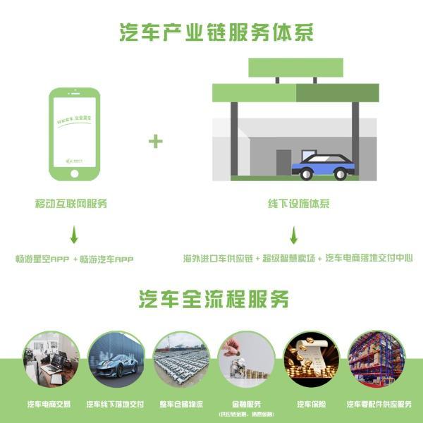 畅游汽车重塑汽车产业流通领域生态圈