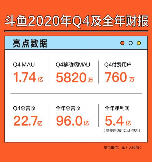 斗鱼2020年全年净利润5.4亿元,同比增长56%