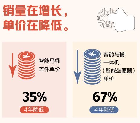 智能马桶这五年:中国制造下的华丽蜕变