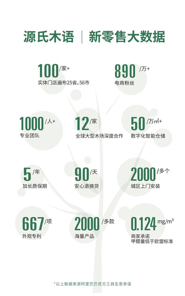 源氏木语招商政策震撼发布 新零售赛道进阶再冲刺