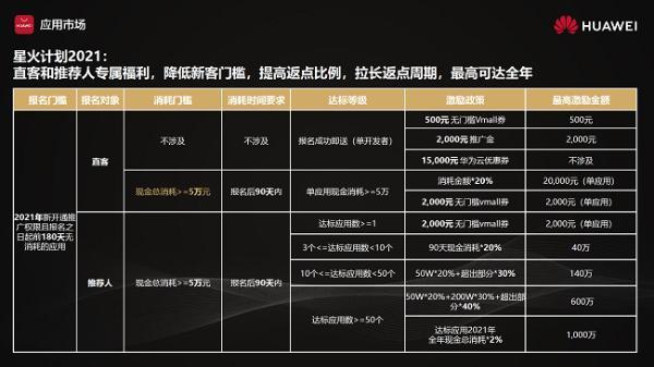 助力应用持续燎原,华为应用市场星火计划2021全新改版升级