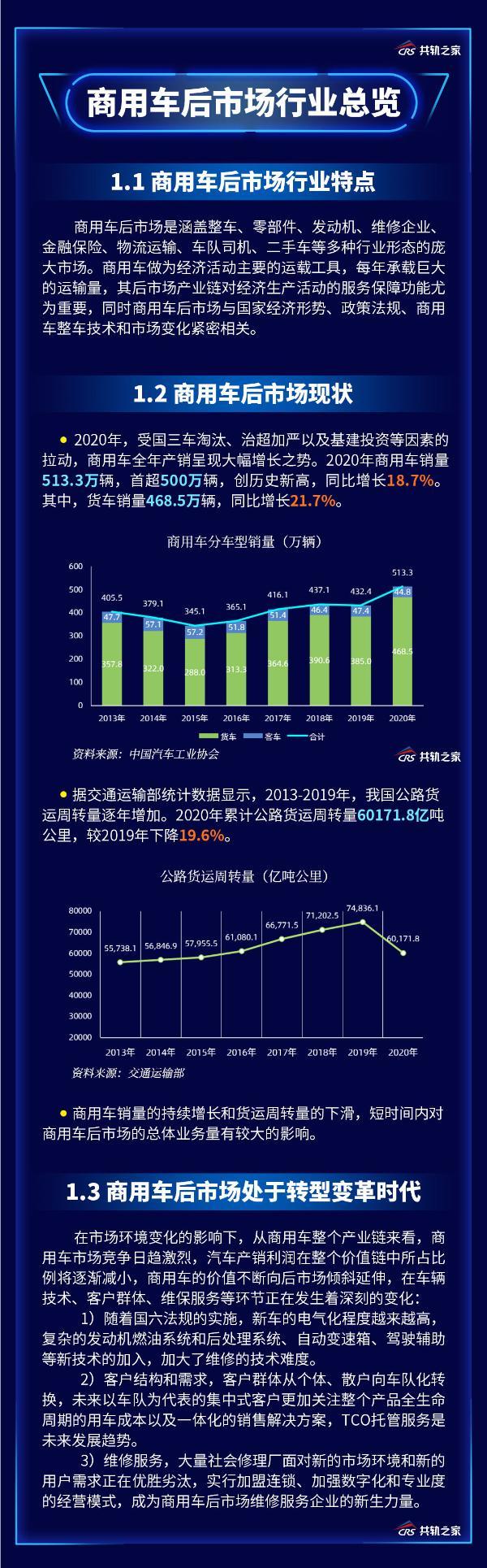 2020年中国商用车后市场维修行业白皮书