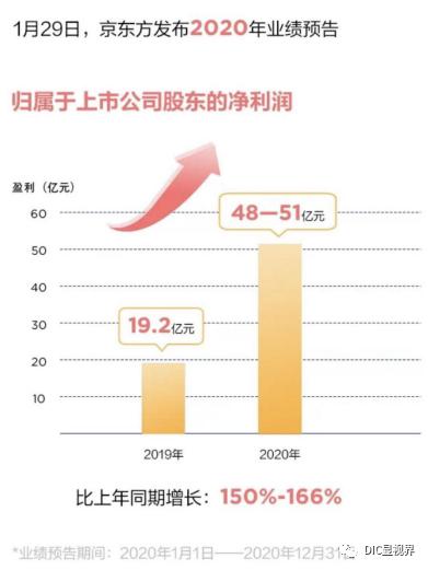 DIC直击:京东方将参展DIC 2021,智慧物联生态布局提速