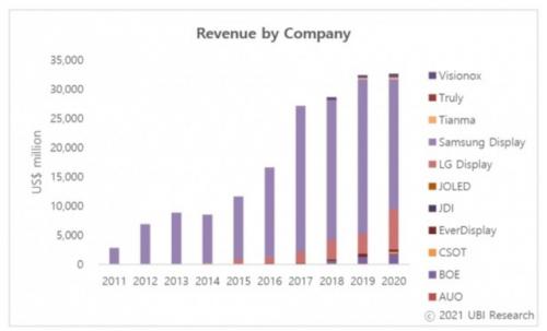 DIC直击:维信诺将参展DIC 2021,显示行业瞬息万变,OLED龙头初心不变