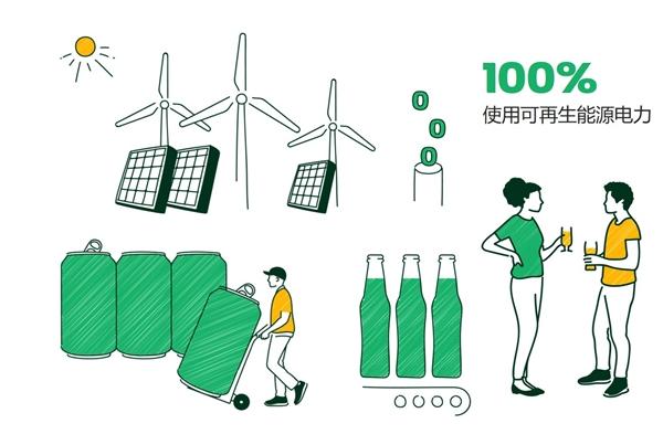 嘉士伯中国实现100%使用可再生能源