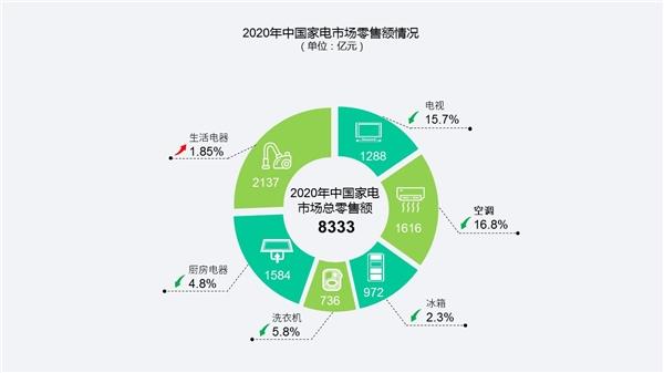 """《中国家电市场报告》展现结构升级趋势 京东助推家电产业向""""新""""""""高""""转型"""