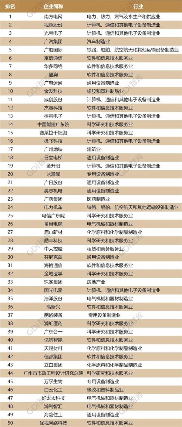 广州企业创新50强榜发布,希沃母公司视源股份位列民营企业第一
