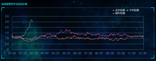 台湾菠萝进口停止!菠萝今年会涨价吗?市场走势如何?一英亩的大数据让你看到了原点