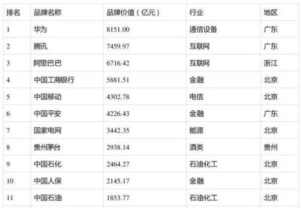今日与华为、阿里一起入选中国500强品牌