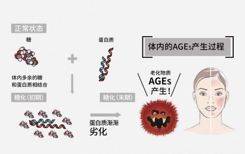 健康抗糖专家SAKURA ST,开启植物护肤新体验