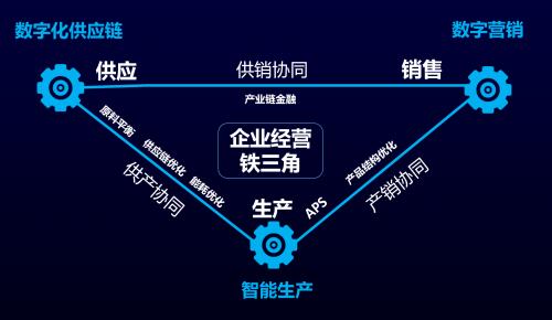 傲林科技李欣:企业数字化转型需要有顶层设计