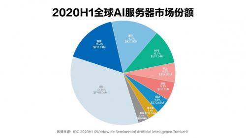 深耕AI领域,浪潮服务器市占率高居全球榜首