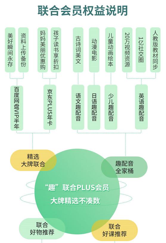 引爆联合会员,英语趣配音或与京东百度网盘达成长期战略合作