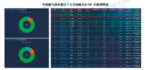 燃气热水器线下市场畅销榜出炉,百年惠而浦包揽前二!