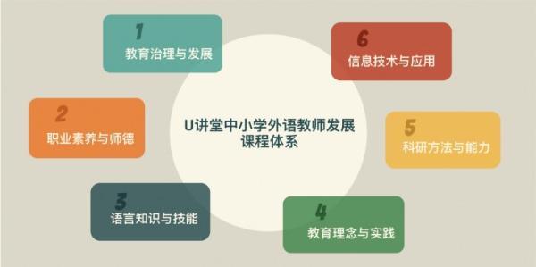 全新上线!U讲堂中小学外语教师发展智慧平台来了
