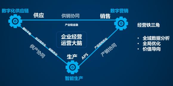 """奥林科技、中信联盟:工业企业数字化管理是一场自我""""革命"""""""