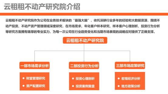云租租,长期看好中国长租市场