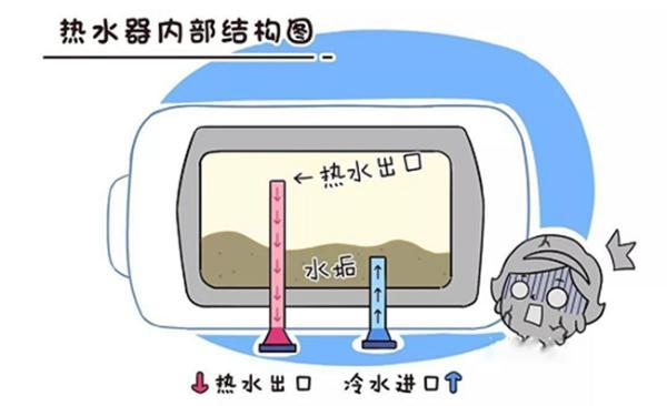 为什么家里的热水器烧水的时间越来越长?你可能无法接受这个事实
