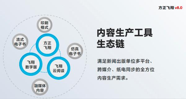 方正飞翔再升级 全新V8.0打造数字内容生产工具生态链