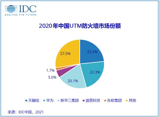"""疫情下的中国IT安全硬件市场逆势增长 防火墙仍是厂商""""必争之地"""""""