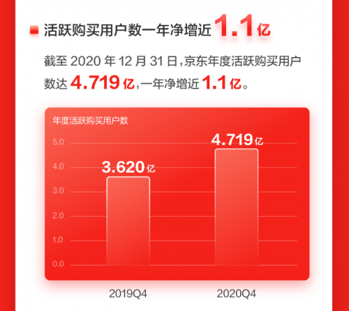 """京东年度活跃购买用户净增1.1亿 正品奢侈品网购集中地""""吸粉""""力强劲"""