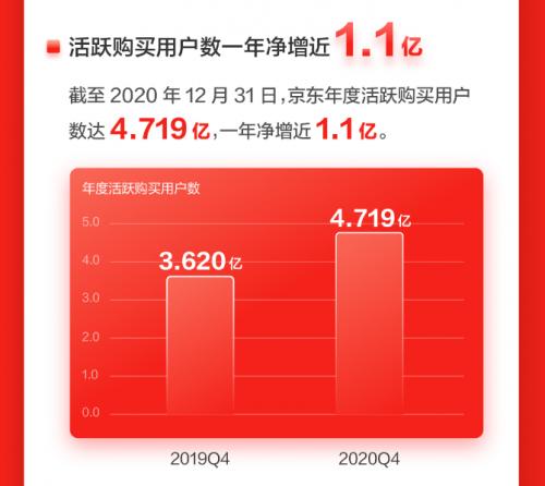 "JD COM年度主动购买用户净增1.1亿正版奢侈品网购 ""吸粉""强"
