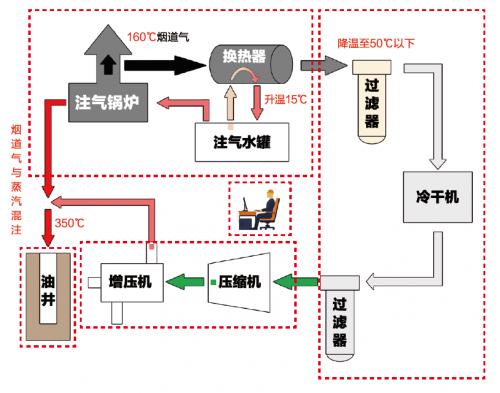 """科里油气设备帮助重油开采积极应对""""碳中和"""""""