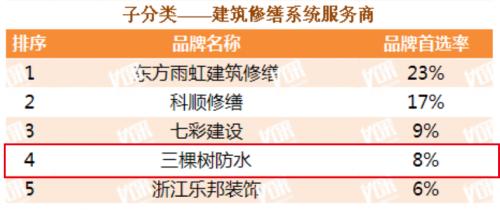 """三棵树第十次蝉联""""中国房地产500强首选供应商品牌""""并包揽16项大奖"""