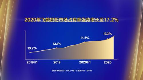 业绩连续跨越式增长 中国飞鹤带领国粉打赢翻身仗