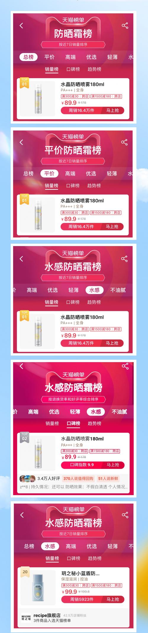 玥之秘官宣代言人鹿晗,登上天猫防晒榜单TOP 1