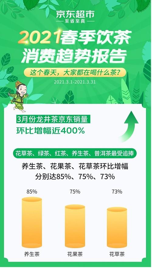 《2021春季饮茶消费趋势报告》《优质成龙销售的催化剂》