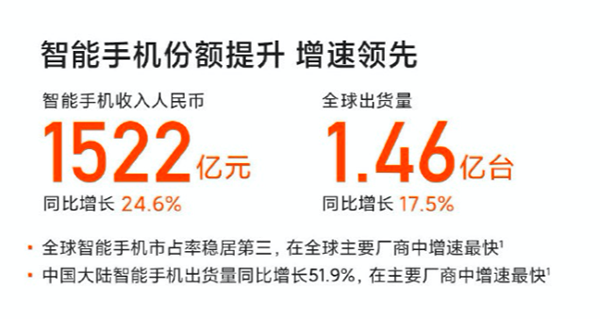 幼米2月销量全球第三吉林快三购彩,京东坦然换服务助力米粉轻盈换新