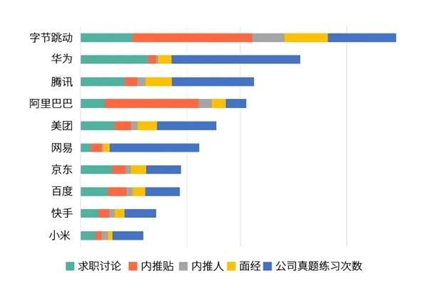 牛科报道:字节跳动是最受欢迎的技工学校招生公司