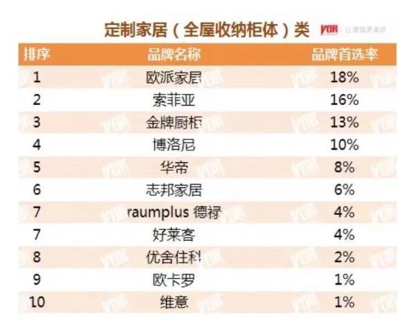 """金牌厨柜连续9年蝉联""""中国房地产开发企业500强首选品牌""""!"""